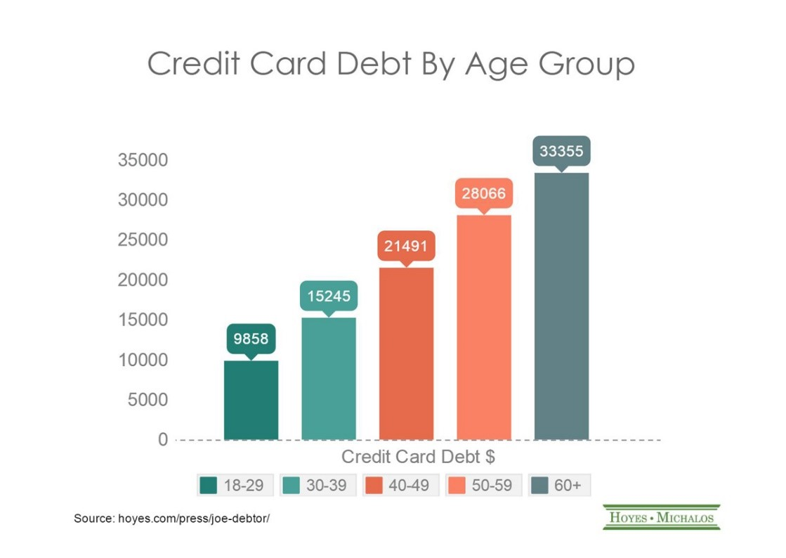 credit card debt by age group