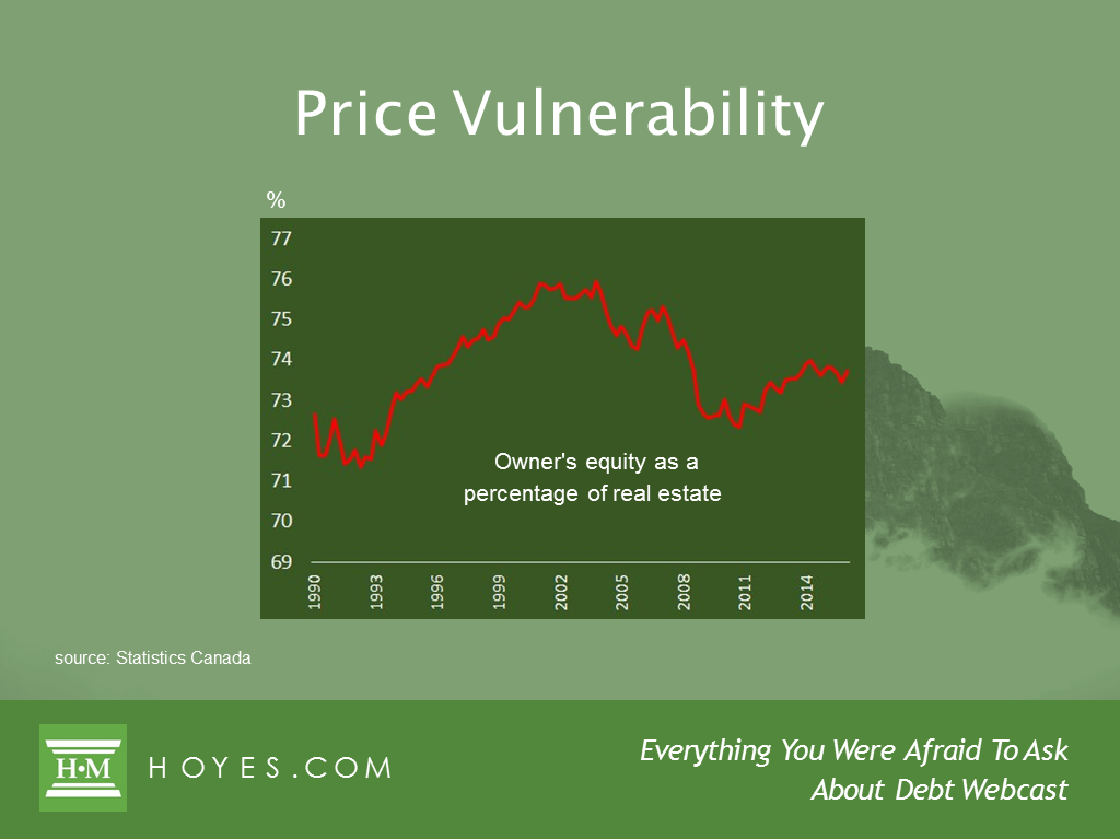 house price vulnerability