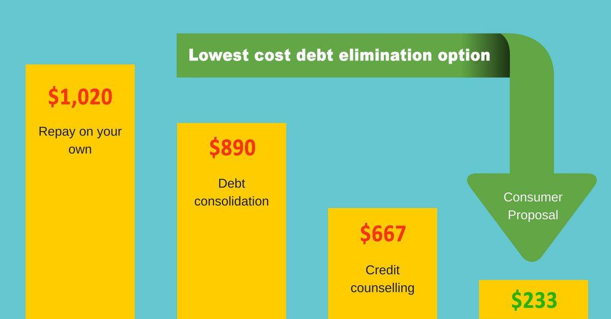 debt-elimination-services-cost