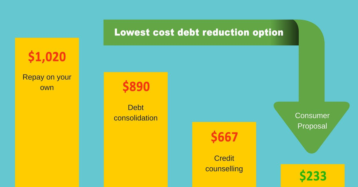 debt-reduction-services-cost