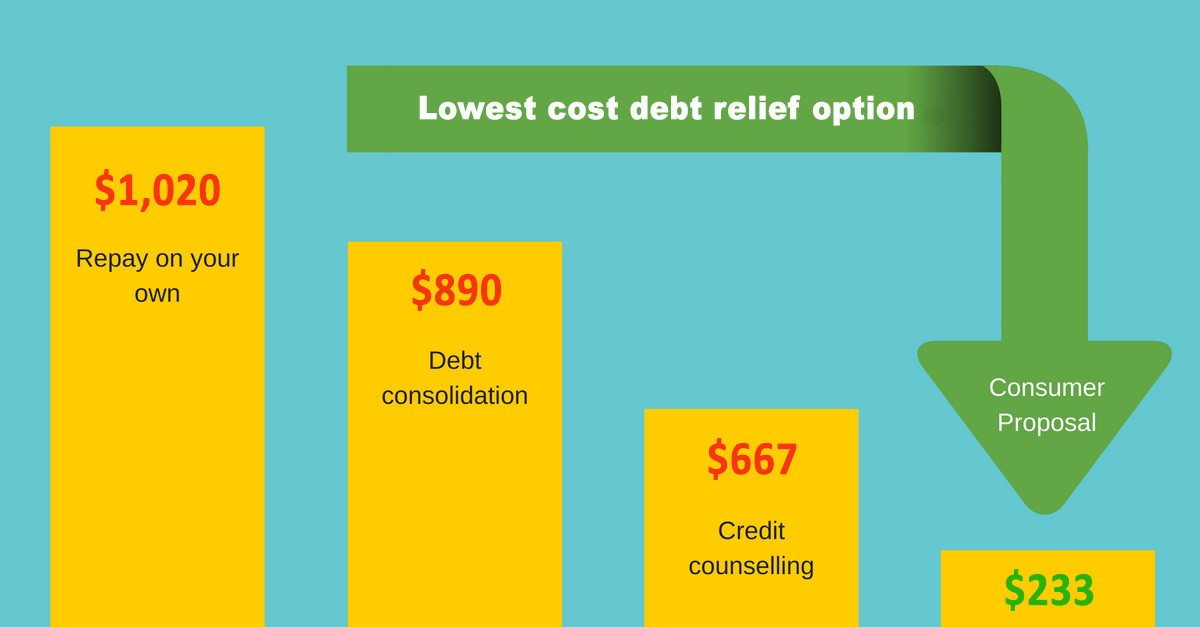 debt-relief-services